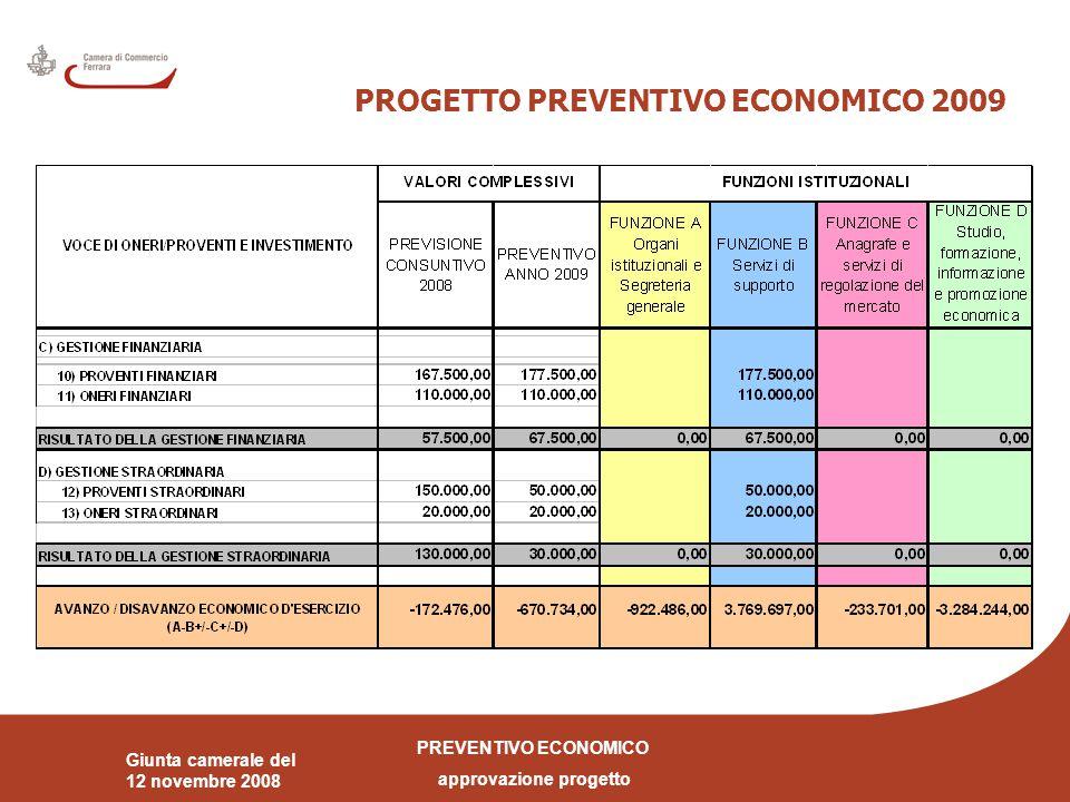 PREVENTIVO ECONOMICO approvazione progetto Giunta camerale del 12 novembre 2008 PIANO INVESTIMENTI