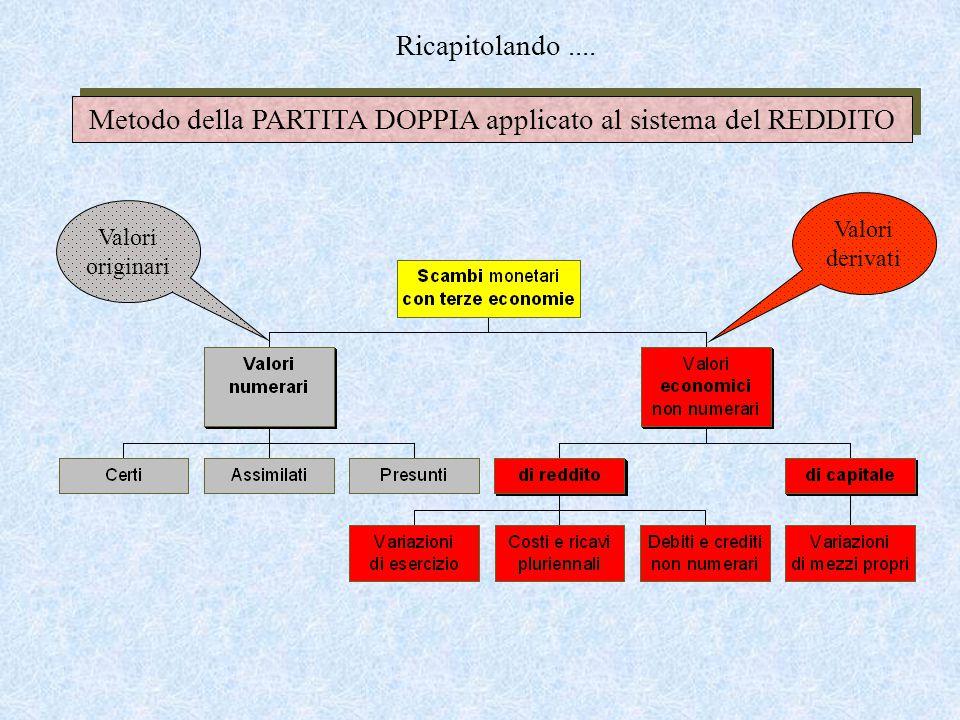 Valori derivati Valori originari Metodo della PARTITA DOPPIA applicato al sistema del REDDITO Ricapitolando....