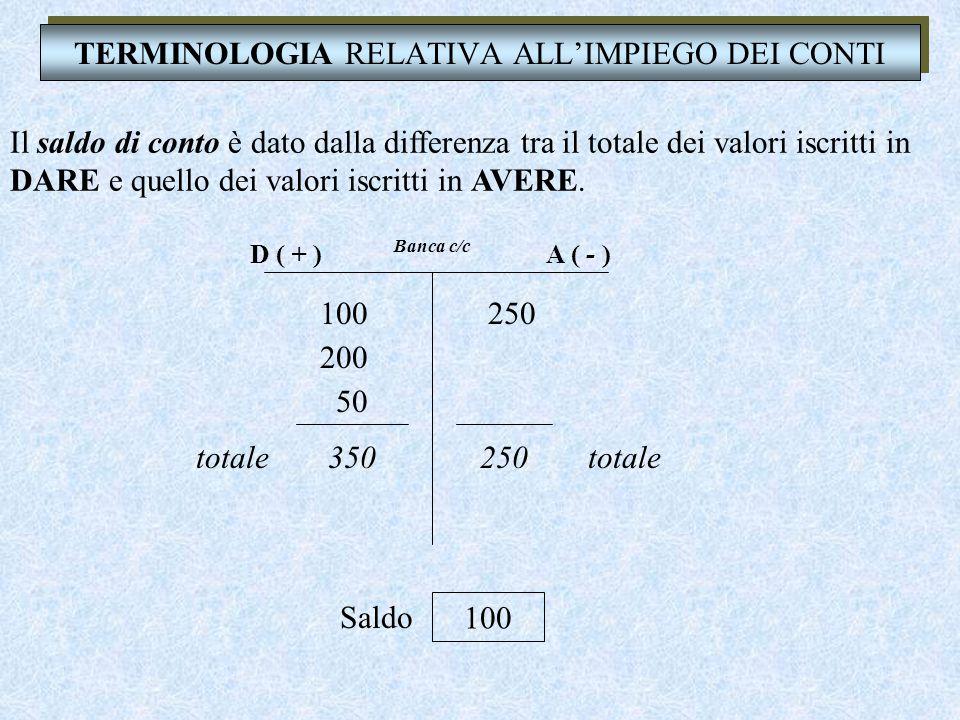 TERMINOLOGIA RELATIVA ALL'IMPIEGO DEI CONTI Il saldo di conto è dato dalla differenza tra il totale dei valori iscritti in DARE e quello dei valori iscritti in AVERE.