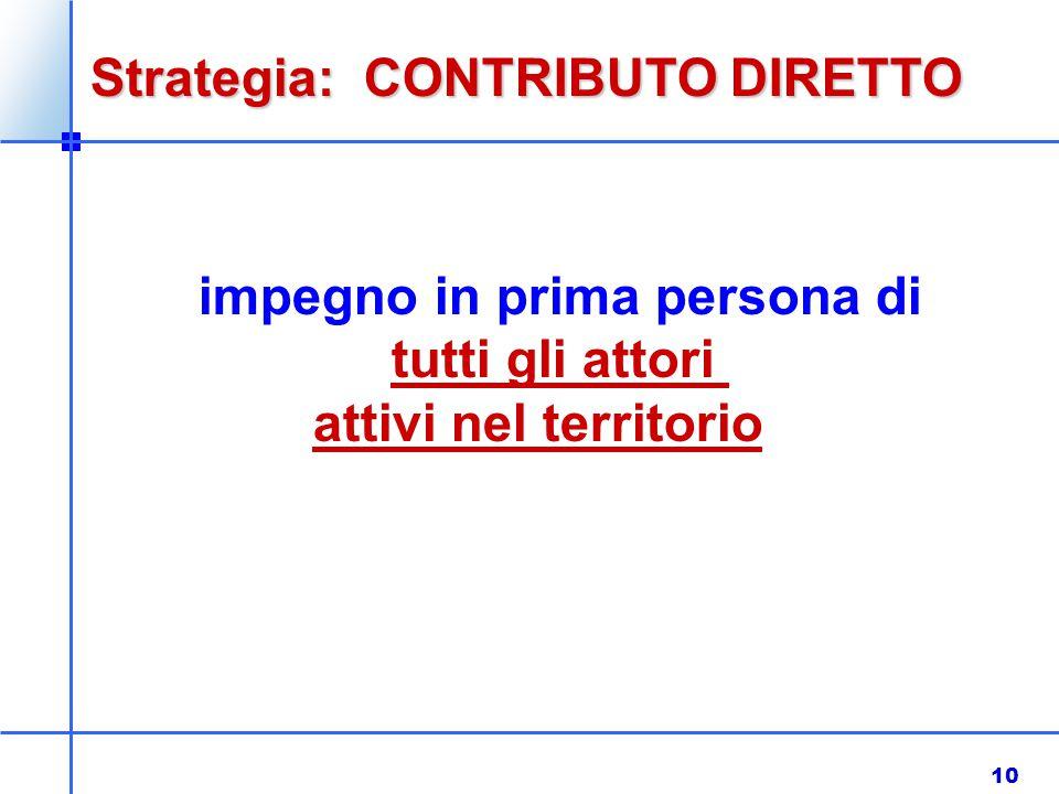 10 Strategia: CONTRIBUTO DIRETTO impegno in prima persona di tutti gli attori attivi nel territorio