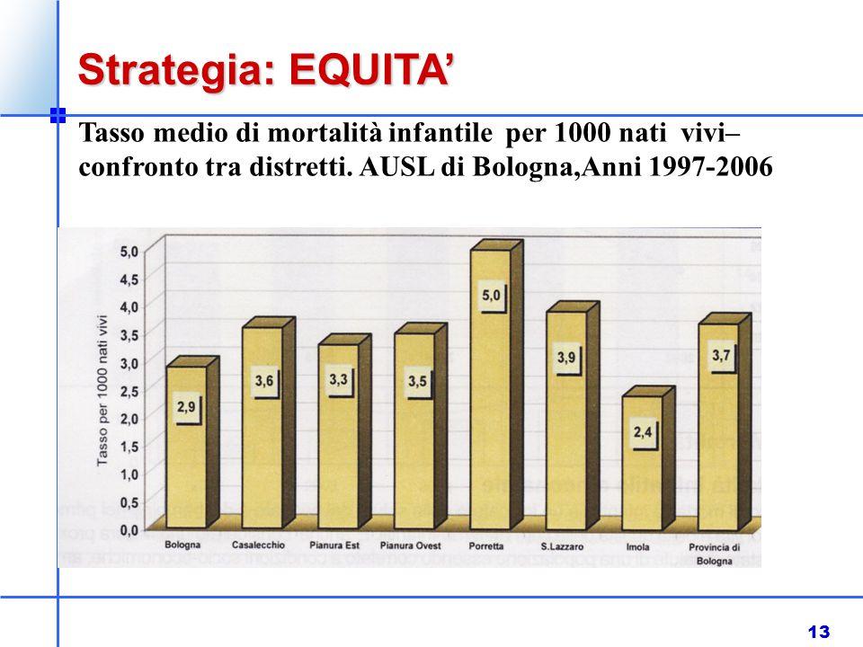 13 Strategia: EQUITA' Tasso medio di mortalità infantile per 1000 nati vivi– confronto tra distretti. AUSL di Bologna,Anni 1997-2006