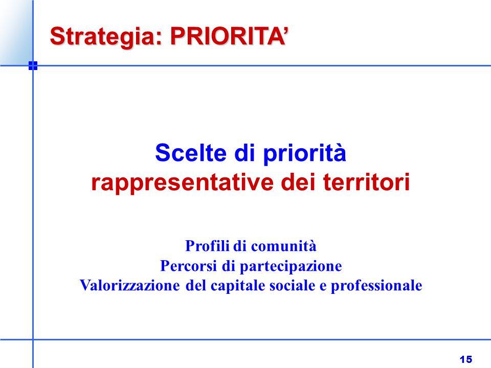 15 Scelte di priorità rappresentative dei territori Profili di comunità Percorsi di partecipazione Valorizzazione del capitale sociale e professionale Strategia: PRIORITA'