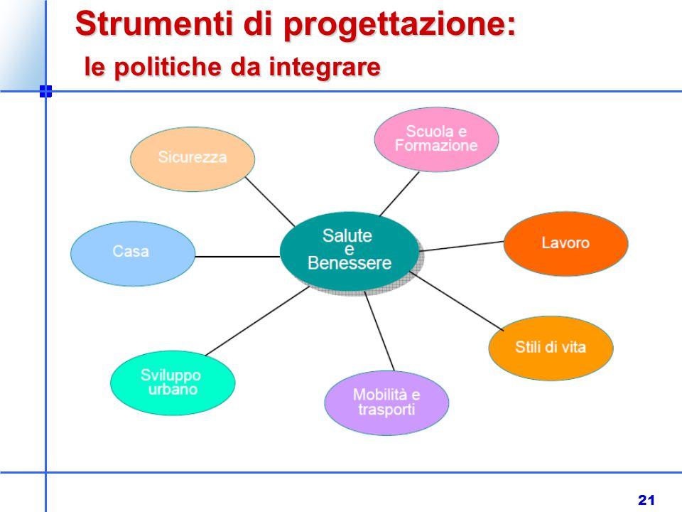 21 Strumenti di progettazione: le politiche da integrare le politiche da integrare.