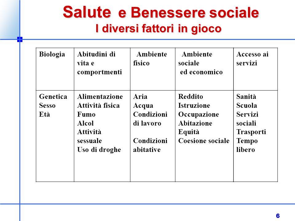 6 Salute e Benessere sociale Salute e Benessere sociale I diversi fattori in gioco BiologiaAbitudini di vita e comportmenti Ambiente fisico Ambiente s
