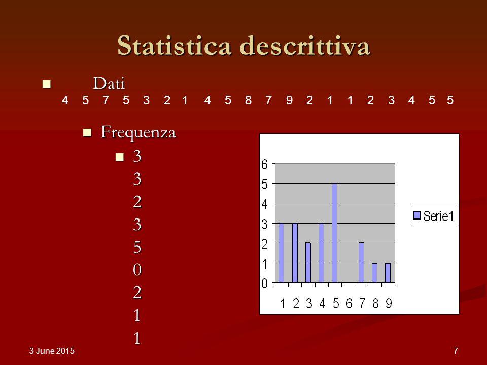 3 June 2015 7 Statistica descrittiva 45753214587921123455 Dati Dati Frequenza Frequenza 3 3 2 3 5 0 2 1 1 3 3 2 3 5 0 2 1 1