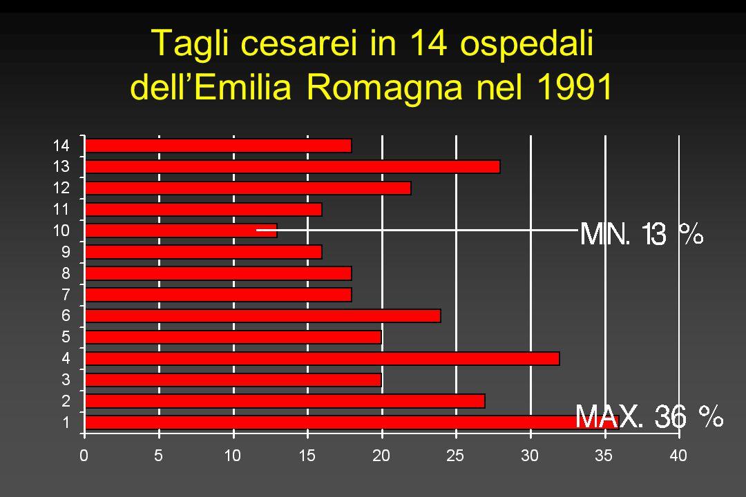 Tagli cesarei in 14 ospedali dell'Emilia Romagna nel 1991