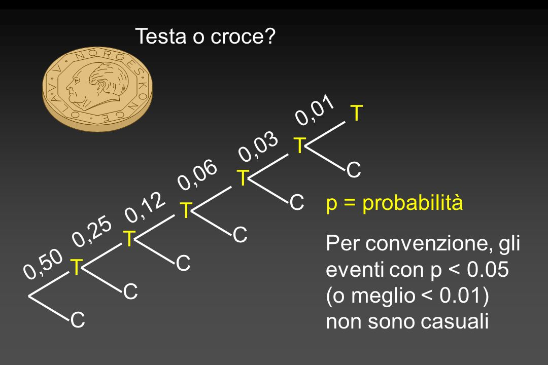 C T C T C T C T C 0,50 0,25 0,12 0,06 0,03 T C T 0,01 p = probabilità Per convenzione, gli eventi con p < 0.05 (o meglio < 0.01) non sono casuali Test