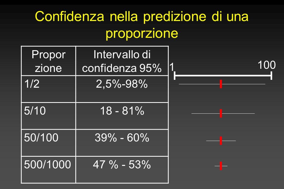 Confidenza nella predizione di una proporzione Propor zione Intervallo di confidenza 95% 1/22,5%-98% 5/1018 - 81% 50/10039% - 60% 500/100047 % - 53% 1