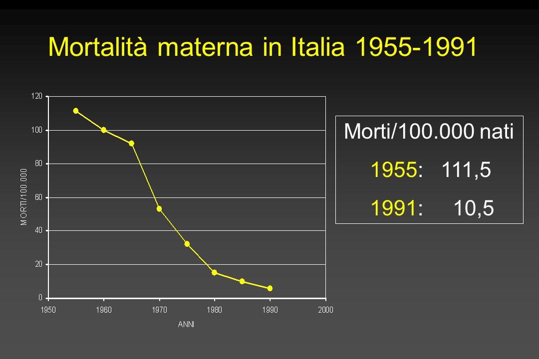 Mortalità materna in Italia 1955-1991 Morti/100.000 nati 1955: 111,5 1991: 10,5