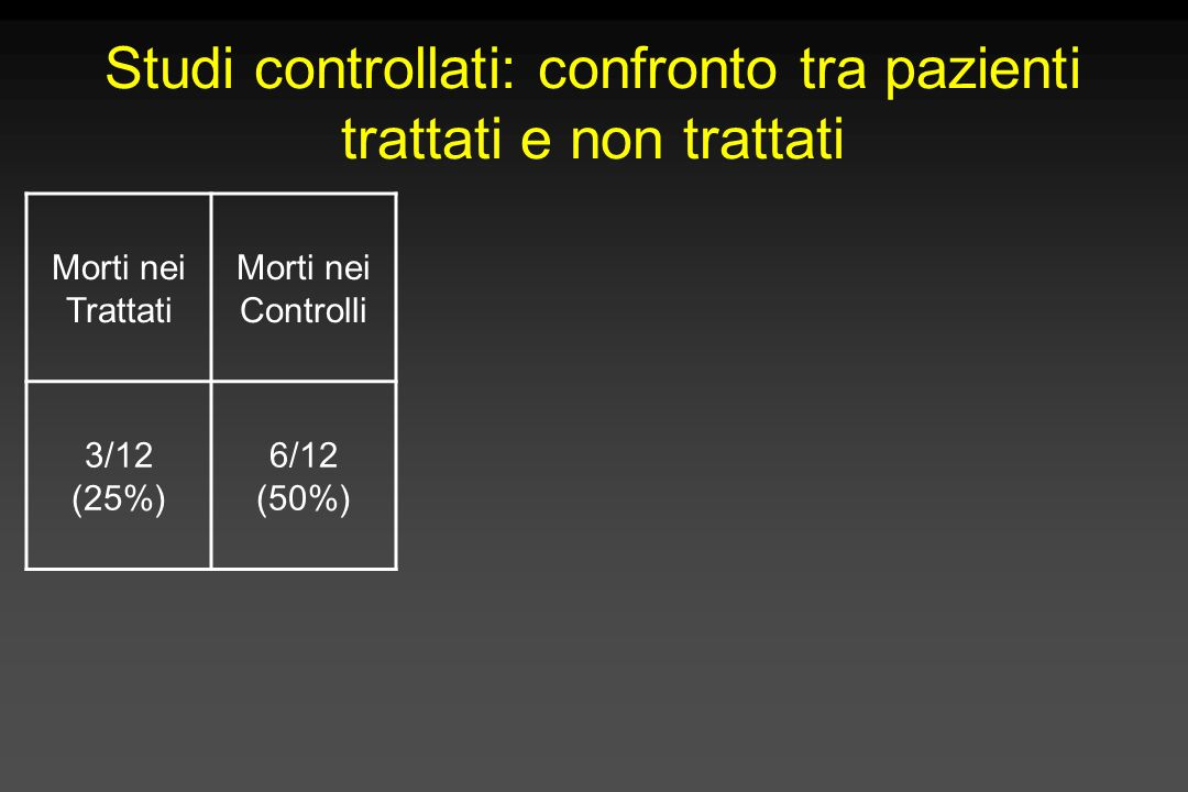 Studi controllati: confronto tra pazienti trattati e non trattati Morti nei Trattati Morti nei Controlli 3/12 (25%) 6/12 (50%)