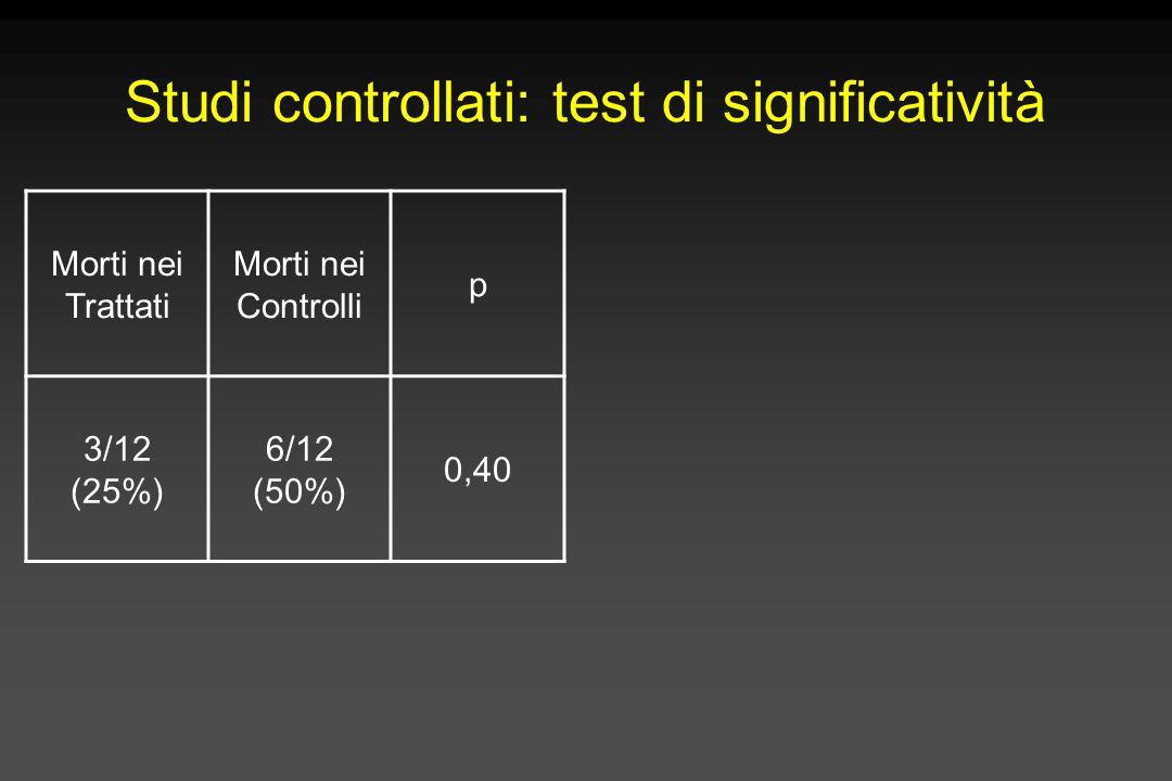 Studi controllati: test di significatività Morti nei Trattati Morti nei Controlli p 3/12 (25%) 6/12 (50%) 0,40