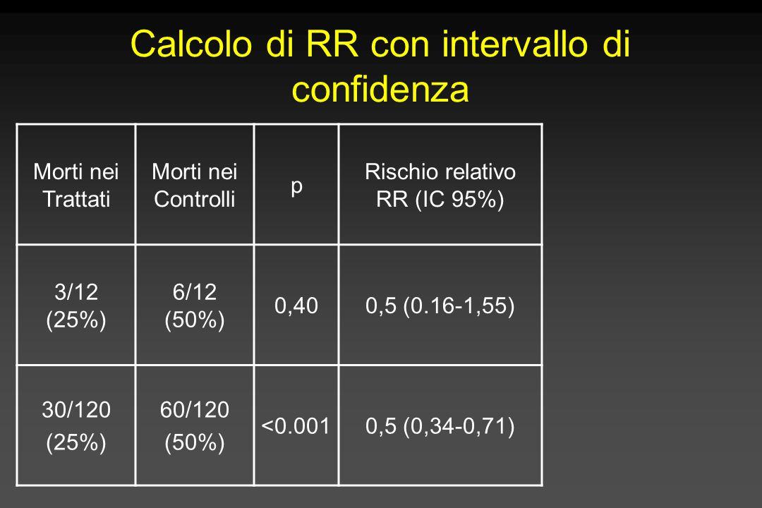 Calcolo di RR con intervallo di confidenza Morti nei Trattati Morti nei Controlli p Rischio relativo RR (IC 95%) 3/12 (25%) 6/12 (50%) 0,400,5 (0.16-1