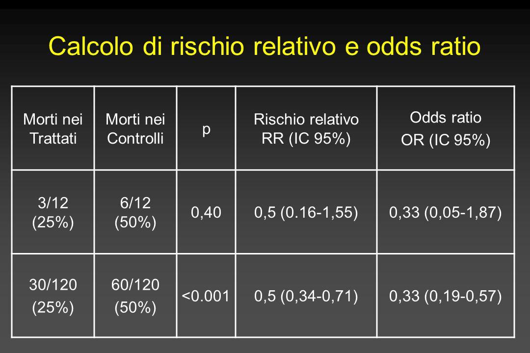 Calcolo di rischio relativo e odds ratio Morti nei Trattati Morti nei Controlli p Rischio relativo RR (IC 95%) Odds ratio OR (IC 95%) 3/12 (25%) 6/12