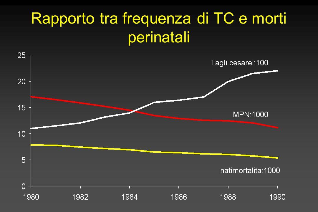 Il significato degli intervalli di confidenza Rischio relativo RR (IC 95%) Odds ratio OR (IC 95%) 0,5 (0.16-1,55)0,33 (0,05-1,87) 0,5 (0,34-0,71)0,33 (0,19-0,57) 012 Meglio trattamento Meglio nessun trattamento 1= nessuna differenza