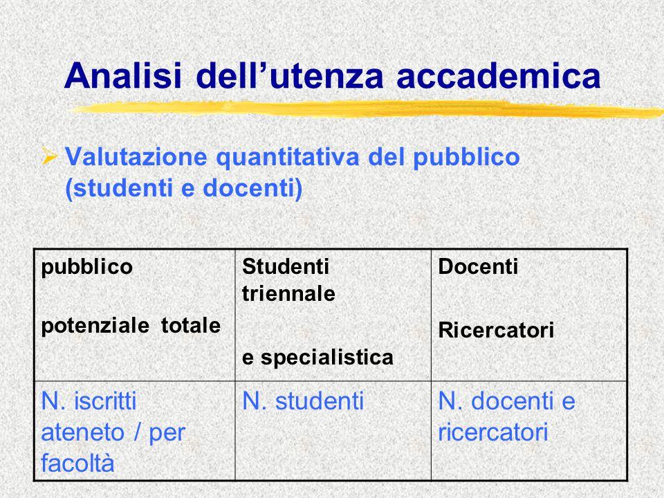 Analisi dell'utenza accademica  Valutazione quantitativa del pubblico (studenti e docenti) pubblico potenziale totale Studenti triennale e specialistica Docenti Ricercatori N.
