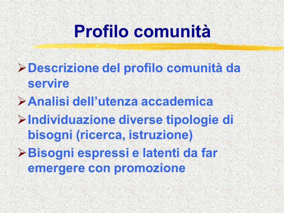 Profilo comunità  Descrizione del profilo comunità da servire  Analisi dell'utenza accademica  Individuazione diverse tipologie di bisogni (ricerca, istruzione)  Bisogni espressi e latenti da far emergere con promozione