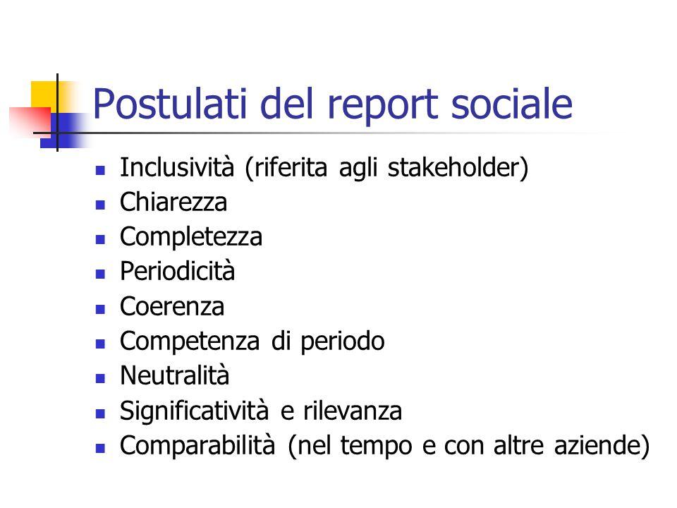 Postulati del report sociale Inclusività (riferita agli stakeholder) Chiarezza Completezza Periodicità Coerenza Competenza di periodo Neutralità Significatività e rilevanza Comparabilità (nel tempo e con altre aziende)
