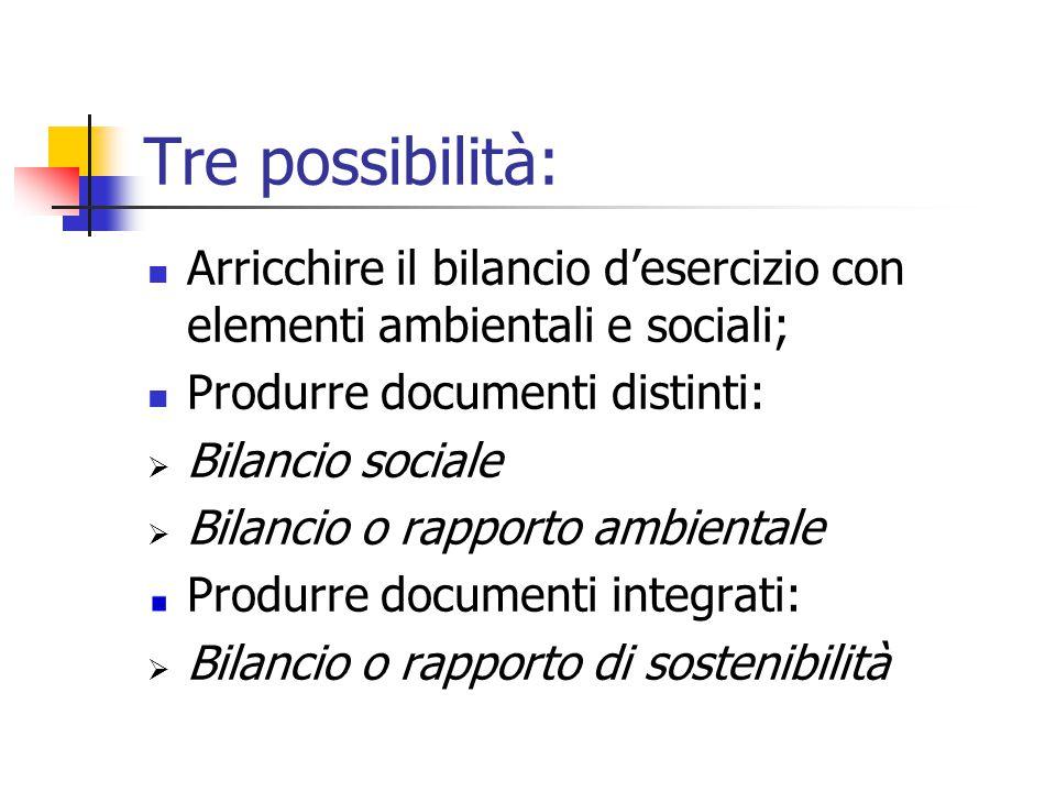 Tre possibilità: Arricchire il bilancio d'esercizio con elementi ambientali e sociali; Produrre documenti distinti:  Bilancio sociale  Bilancio o rapporto ambientale Produrre documenti integrati:  Bilancio o rapporto di sostenibilità
