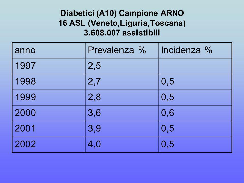 Diabetici (A10) Campione ARNO 16 ASL (Veneto,Liguria,Toscana) 3.608.007 assistibili annoPrevalenza %Incidenza % 19972,5 19982,70,5 19992,80,5 20003,60,6 20013,90,5 20024,00,5
