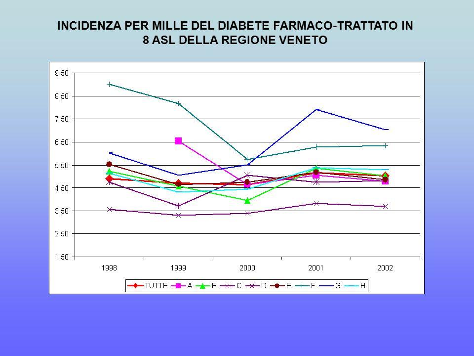 INCIDENZA PER MILLE DEL DIABETE FARMACO-TRATTATO IN 8 ASL DELLA REGIONE VENETO