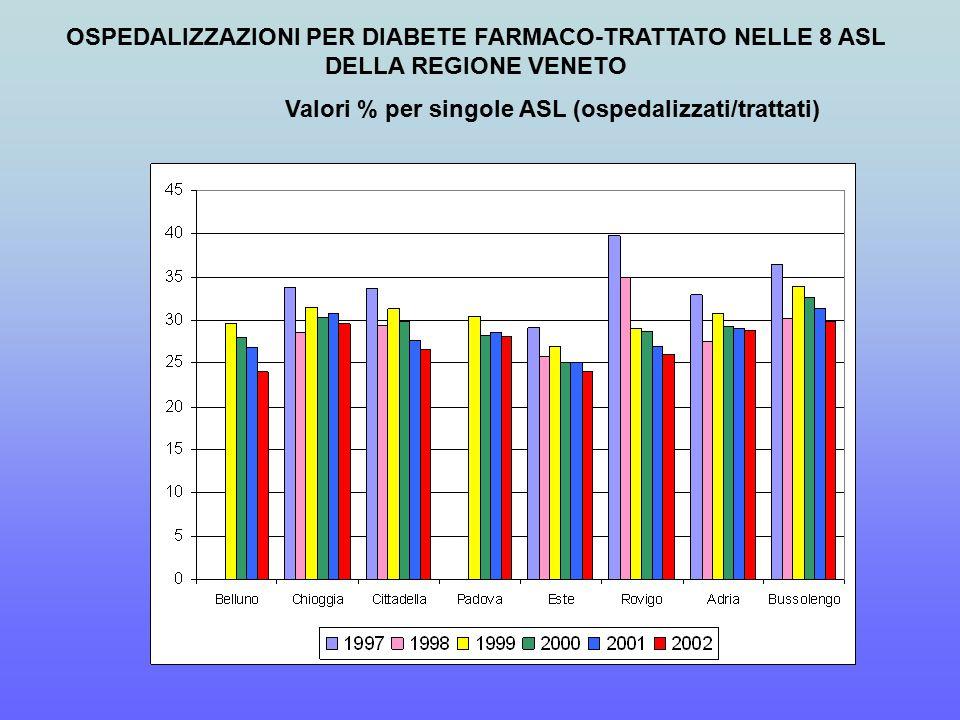 OSPEDALIZZAZIONI PER DIABETE FARMACO-TRATTATO NELLE 8 ASL DELLA REGIONE VENETO Valori % per singole ASL (ospedalizzati/trattati)