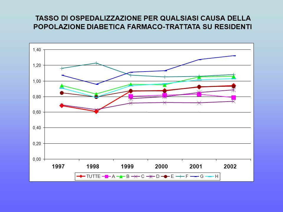 TASSO DI OSPEDALIZZAZIONE PER QUALSIASI CAUSA DELLA POPOLAZIONE DIABETICA FARMACO-TRATTATA SU RESIDENTI 0,00 0,20 0,40 0,60 0,80 1,00 1,20 1,40 199719981999200020012002 TUTTEABCDEFGH