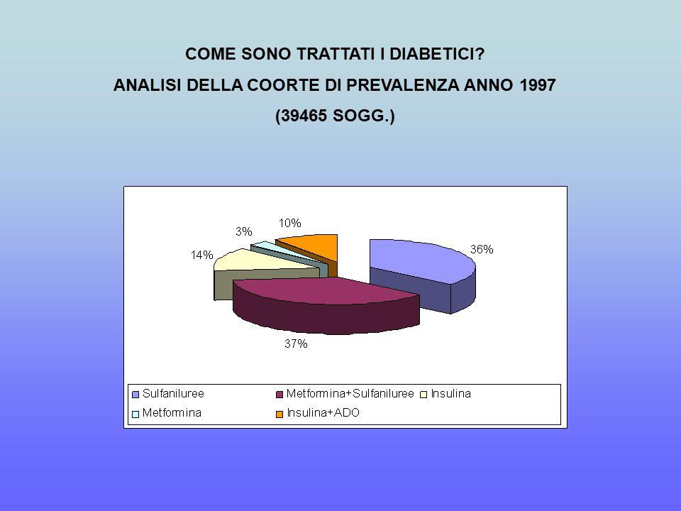 COME SONO TRATTATI I DIABETICI ANALISI DELLA COORTE DI PREVALENZA ANNO 1997 (39465 SOGG.)