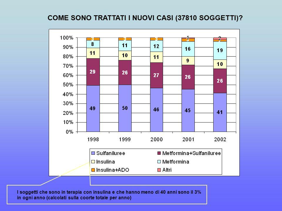 COME SONO TRATTATI I NUOVI CASI (37810 SOGGETTI).