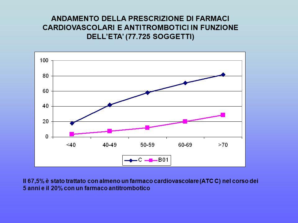 Il 67,5% è stato trattato con almeno un farmaco cardiovascolare (ATC C) nel corso dei 5 anni e il 20% con un farmaco antitrombotico ANDAMENTO DELLA PRESCRIZIONE DI FARMACI CARDIOVASCOLARI E ANTITROMBOTICI IN FUNZIONE DELL'ETA' (77.725 SOGGETTI)