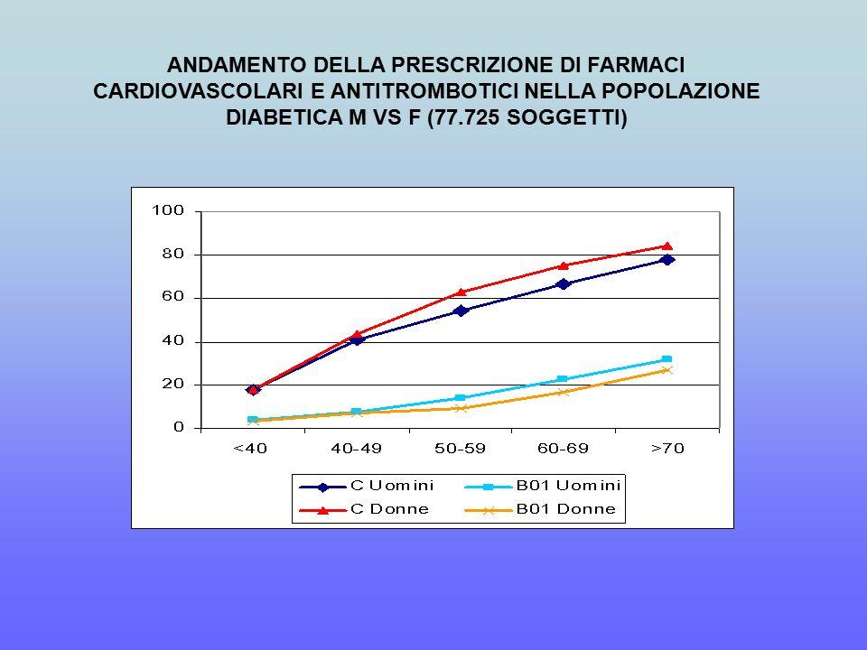 ANDAMENTO DELLA PRESCRIZIONE DI FARMACI CARDIOVASCOLARI E ANTITROMBOTICI NELLA POPOLAZIONE DIABETICA M VS F (77.725 SOGGETTI)