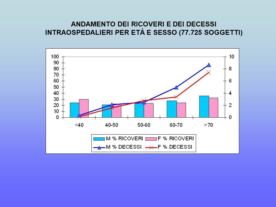 ANDAMENTO DEI RICOVERI E DEI DECESSI INTRAOSPEDALIERI PER ETÀ E SESSO (77.725 SOGGETTI)