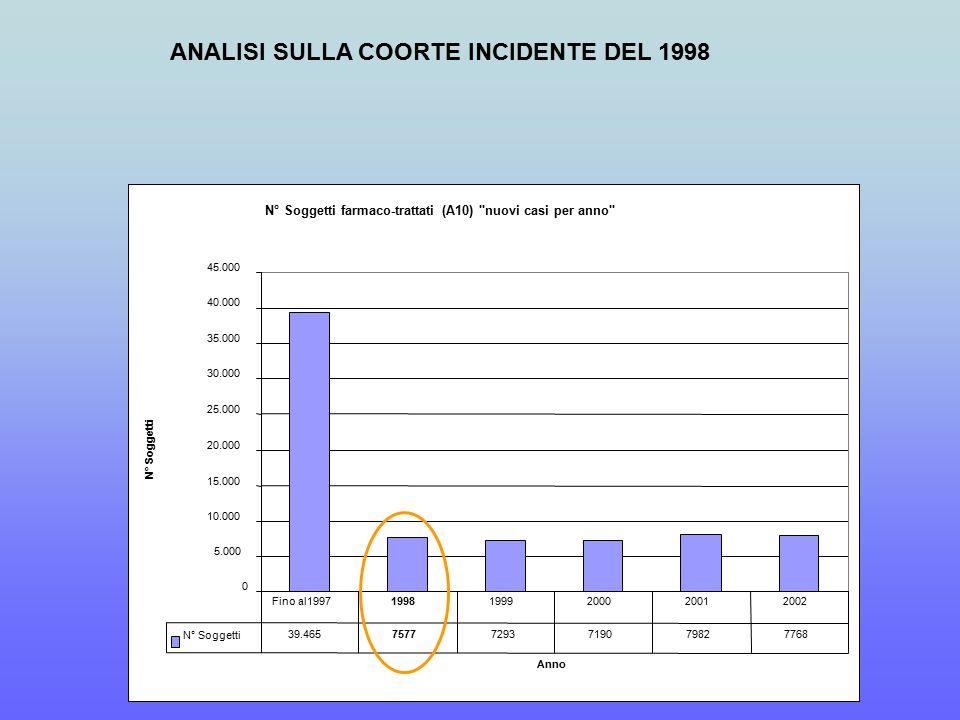 ANALISI SULLA COORTE INCIDENTE DEL 1998 N° Soggetti farmaco-trattati (A10) nuovi casi per anno 0 5.000 10.000 15.000 20.000 25.000 30.000 35.000 40.000 45.000 Anno N° Soggetti 39.46575777293719079827768 Fino al199719981999200020012002
