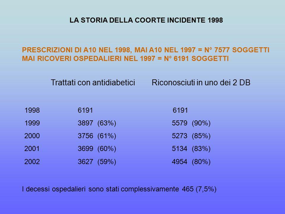 LA STORIA DELLA COORTE INCIDENTE 1998 Trattati con antidiabetici Riconosciuti in uno dei 2 DB 1998 6191 6191 1999 3897 (63%) 5579 (90%) 2000 3756 (61%) 5273 (85%) 2001 3699 (60%) 5134 (83%) 2002 3627 (59%) 4954 (80%) I decessi ospedalieri sono stati complessivamente 465 (7,5%) PRESCRIZIONI DI A10 NEL 1998, MAI A10 NEL 1997 = N° 7577 SOGGETTI MAI RICOVERI OSPEDALIERI NEL 1997 = N° 6191 SOGGETTI