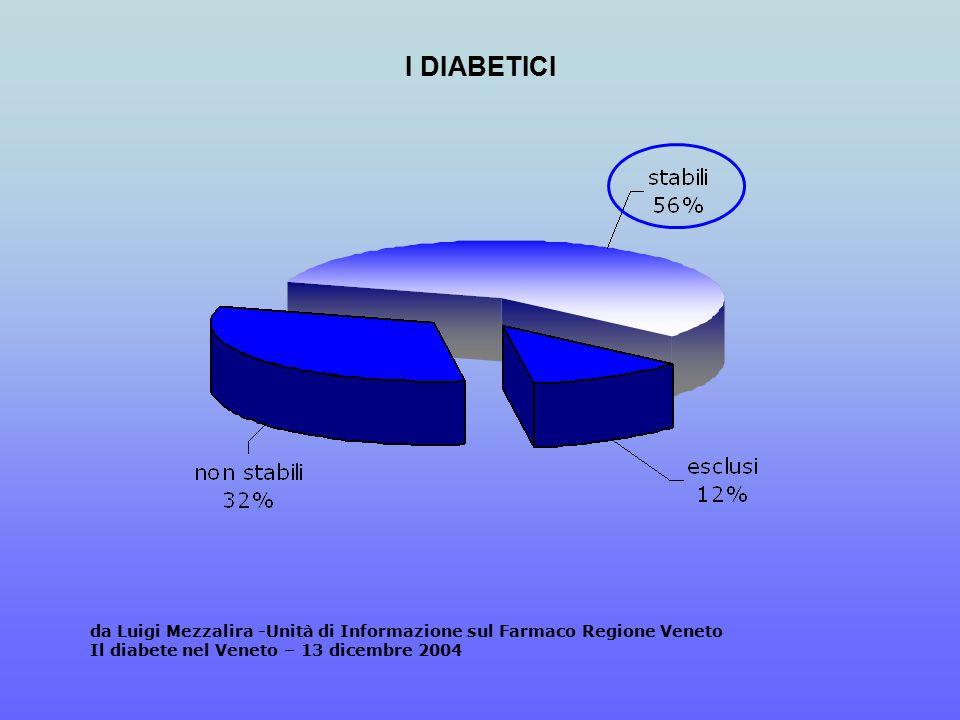 I DIABETICI da Luigi Mezzalira -Unità di Informazione sul Farmaco Regione Veneto Il diabete nel Veneto – 13 dicembre 2004