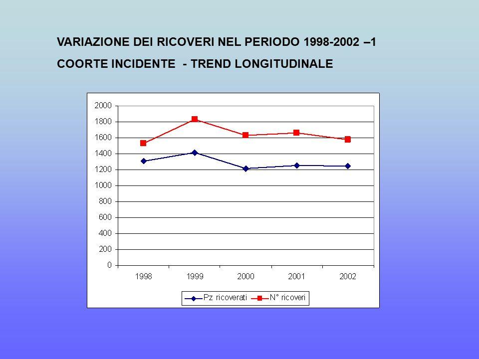 VARIAZIONE DEI RICOVERI NEL PERIODO 1998-2002 –1 COORTE INCIDENTE - TREND LONGITUDINALE