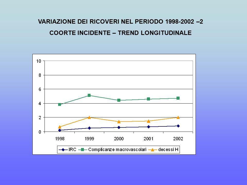 VARIAZIONE DEI RICOVERI NEL PERIODO 1998-2002 –2 COORTE INCIDENTE – TREND LONGITUDINALE