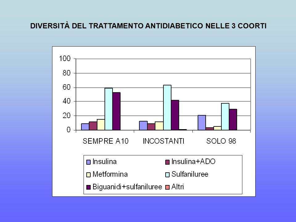 DIVERSITÀ DEL TRATTAMENTO ANTIDIABETICO NELLE 3 COORTI