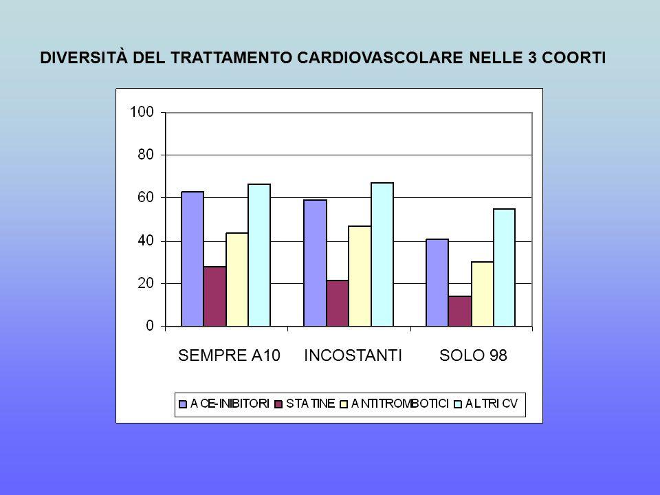 DIVERSITÀ DEL TRATTAMENTO CARDIOVASCOLARE NELLE 3 COORTI SEMPRE A10 INCOSTANTI SOLO 98