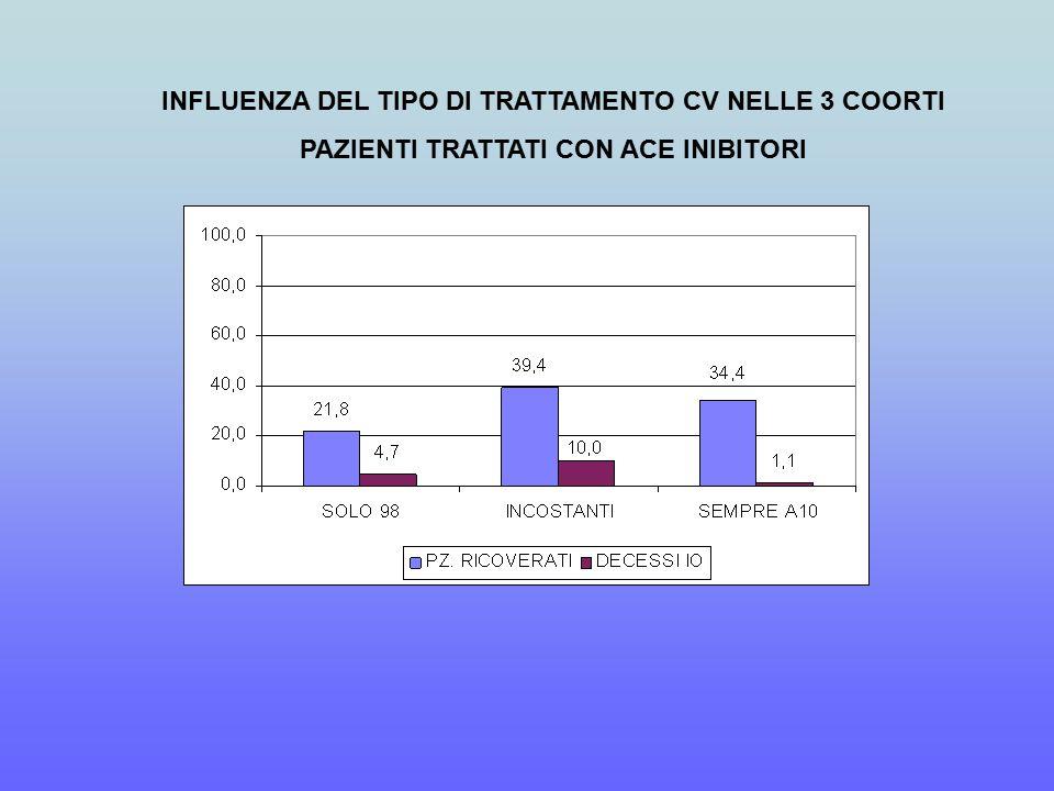 INFLUENZA DEL TIPO DI TRATTAMENTO CV NELLE 3 COORTI PAZIENTI TRATTATI CON ACE INIBITORI