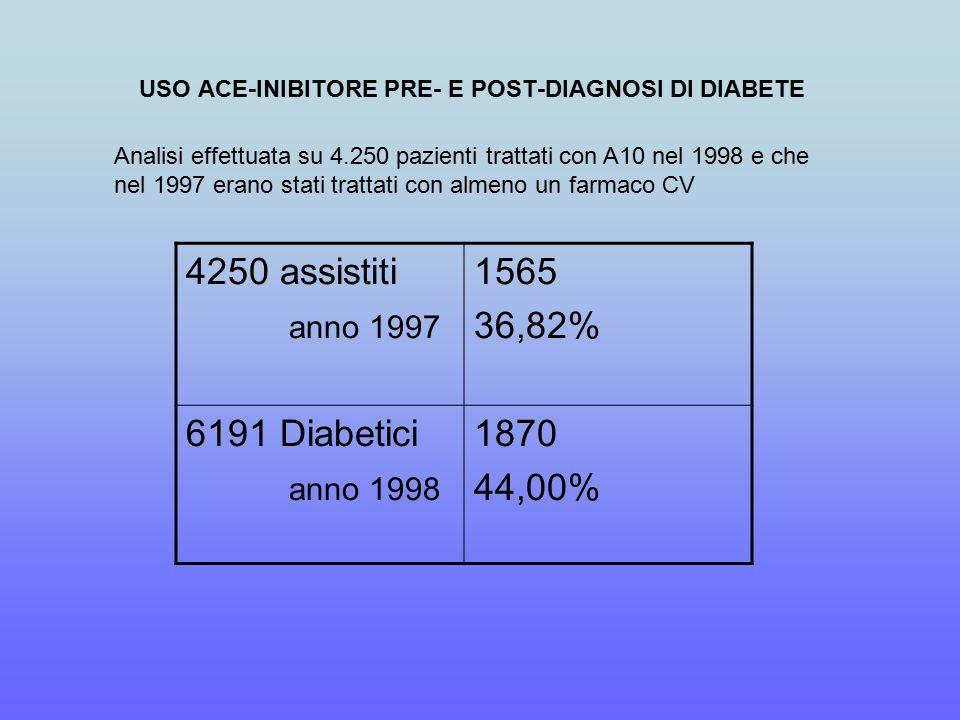 USO ACE-INIBITORE PRE- E POST-DIAGNOSI DI DIABETE 4250 assistiti anno 1997 1565 36,82% 6191 Diabetici anno 1998 1870 44,00% Analisi effettuata su 4.250 pazienti trattati con A10 nel 1998 e che nel 1997 erano stati trattati con almeno un farmaco CV
