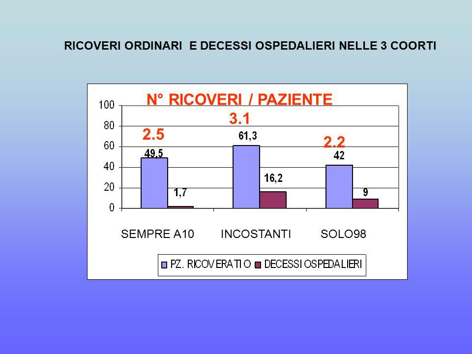 RICOVERI ORDINARI E DECESSI OSPEDALIERI NELLE 3 COORTI SEMPRE A10 INCOSTANTI SOLO98 2.5 3.1 2.2 N° RICOVERI / PAZIENTE