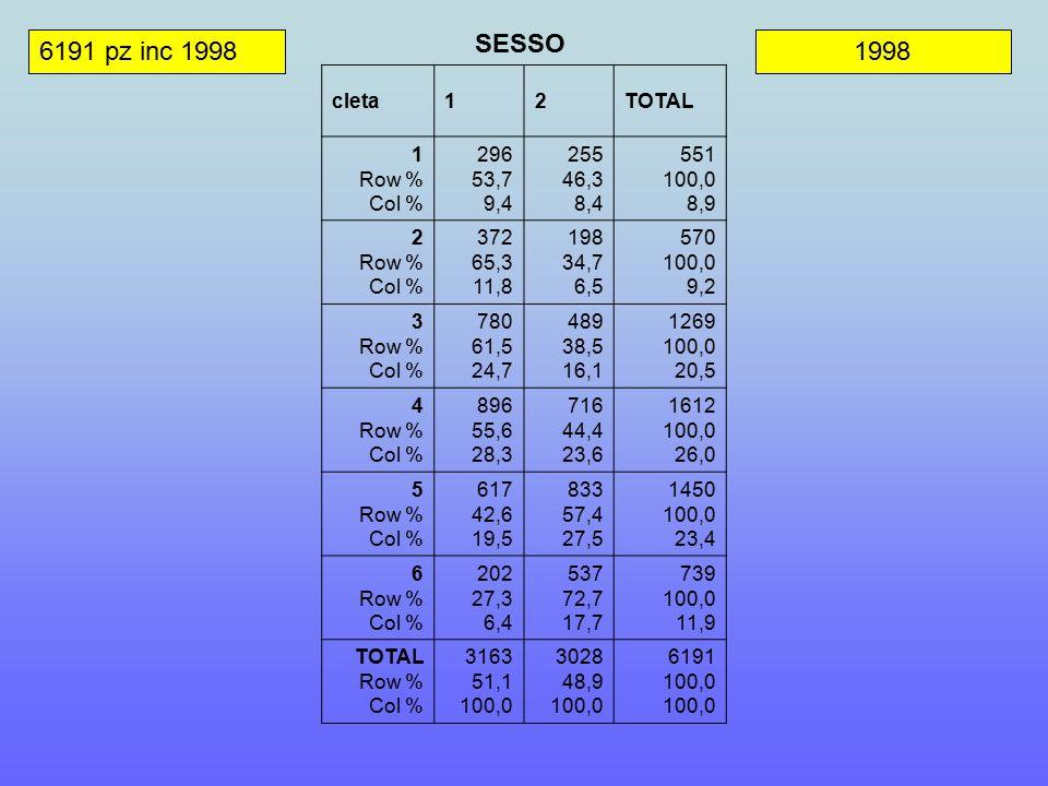 6191 pz inc 19981998 SESSO cleta12TOTAL 1 Row % Col % 296 53,7 9,4 255 46,3 8,4 551 100,0 8,9 2 Row % Col % 372 65,3 11,8 198 34,7 6,5 570 100,0 9,2 3 Row % Col % 780 61,5 24,7 489 38,5 16,1 1269 100,0 20,5 4 Row % Col % 896 55,6 28,3 716 44,4 23,6 1612 100,0 26,0 5 Row % Col % 617 42,6 19,5 833 57,4 27,5 1450 100,0 23,4 6 Row % Col % 202 27,3 6,4 537 72,7 17,7 739 100,0 11,9 TOTAL Row % Col % 3163 51,1 100,0 3028 48,9 100,0 6191 100,0 100,0
