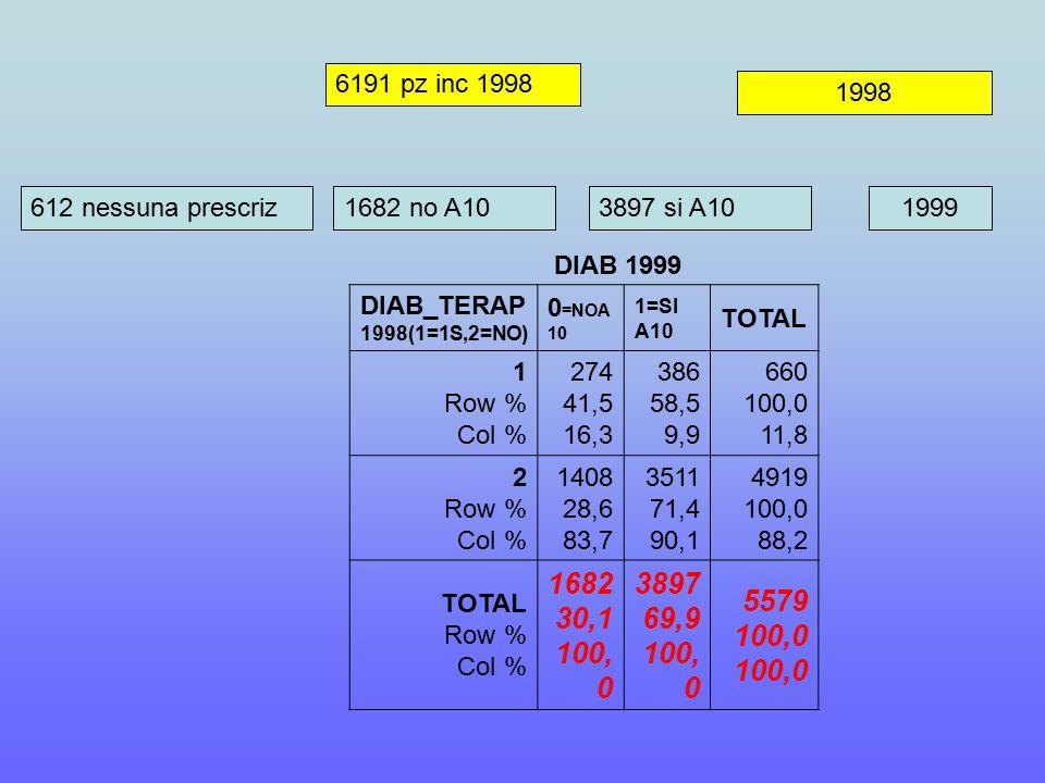 6191 pz inc 1998 612 nessuna prescriz1682 no A103897 si A101999 1998 DIAB 1999 DIAB_TERAP 1998(1=1S,2=NO) 0 =NOA 10 1=SI A10 TOTAL 1 Row % Col % 274 41,5 16,3 386 58,5 9,9 660 100,0 11,8 2 Row % Col % 1408 28,6 83,7 3511 71,4 90,1 4919 100,0 88,2 TOTAL Row % Col % 1682 30,1 100, 0 3897 69,9 100, 0 5579 100,0 100,0