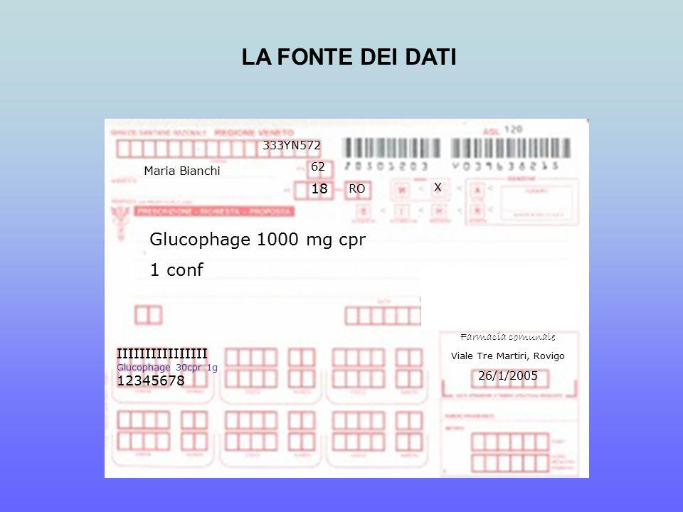 Glucophage 1000 mg cpr 1 conf 333YN572 Maria Bianchi X 62 RO Farmacia comunale Viale Tre Martiri, Rovigo 26/1/2005 IIIIIIIIIIIIIIII Glucophage 30cpr 1g 12345678 18 LA FONTE DEI DATI