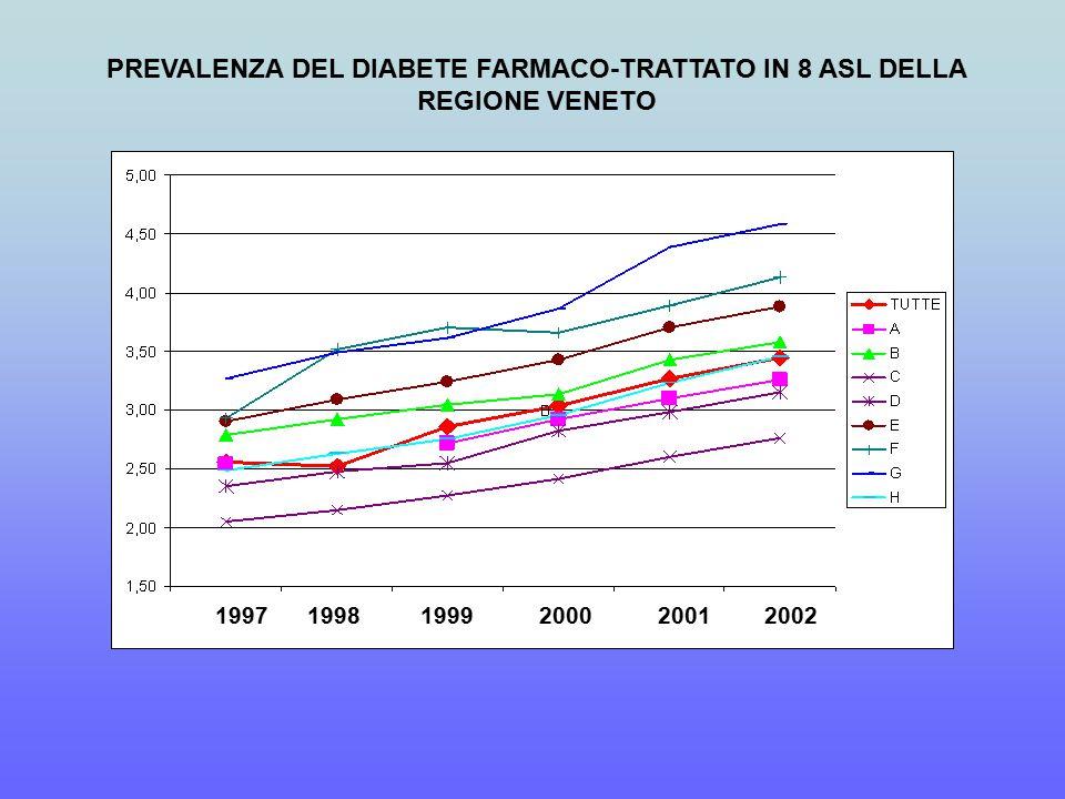 PREVALENZA DEL DIABETE FARMACO-TRATTATO IN 8 ASL DELLA REGIONE VENETO 1997 1998 1999 2000 2001 2002