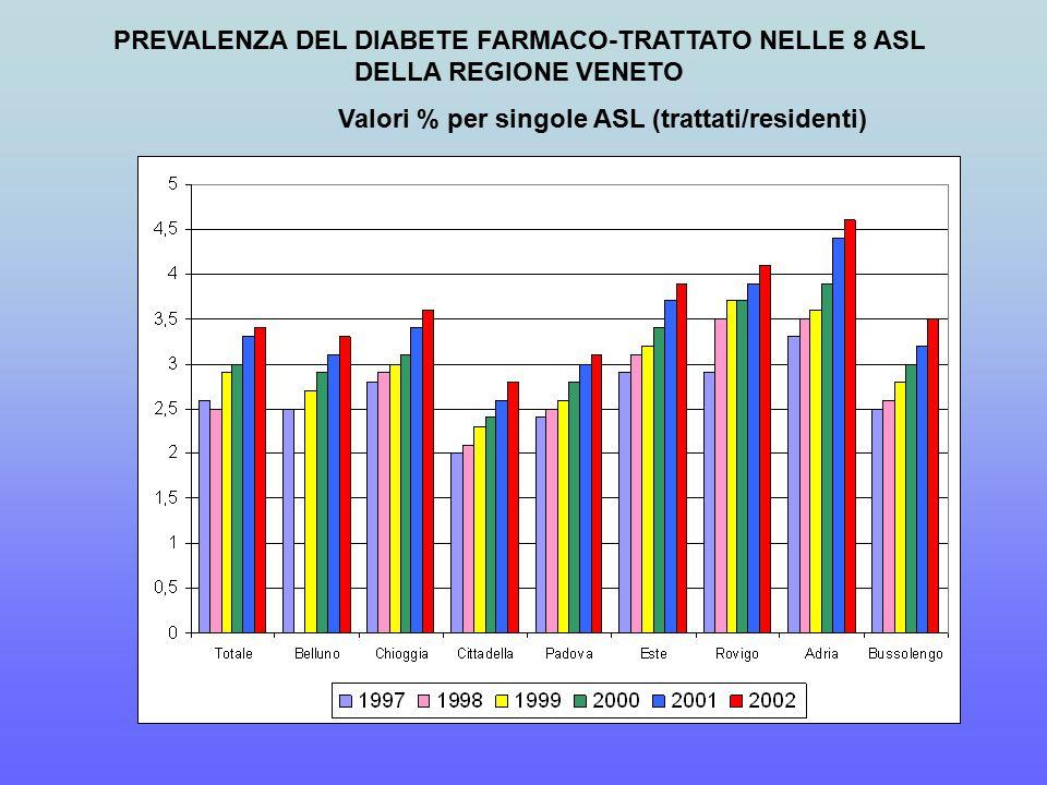 PREVALENZA DEL DIABETE FARMACO-TRATTATO NELLE 8 ASL DELLA REGIONE VENETO Valori % per singole ASL (trattati/residenti)