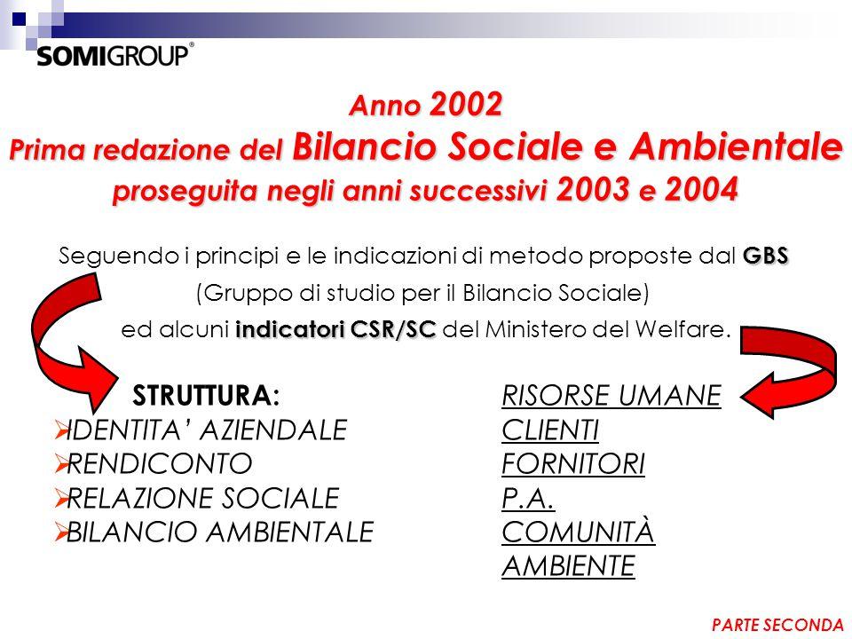 Anno 2002 Prima redazione del Bilancio Sociale e Ambientale proseguita negli anni successivi 2003 e 2004 GBS Seguendo i principi e le indicazioni di metodo proposte dal GBS (Gruppo di studio per il Bilancio Sociale) indicatori CSR/SC ed alcuni indicatori CSR/SC del Ministero del Welfare.