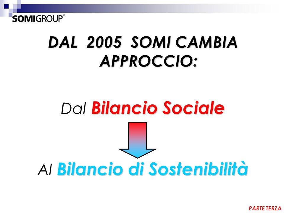 DAL 2005 SOMI CAMBIA APPROCCIO: Bilancio Sociale Dal Bilancio Sociale Bilancio di Sostenibilità Al Bilancio di Sostenibilità PARTE TERZA