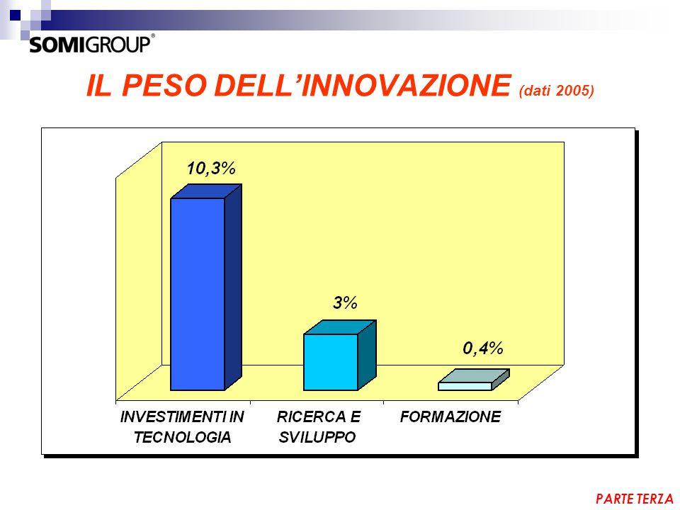 IL PESO DELL'INNOVAZIONE (dati 2005) PARTE TERZA