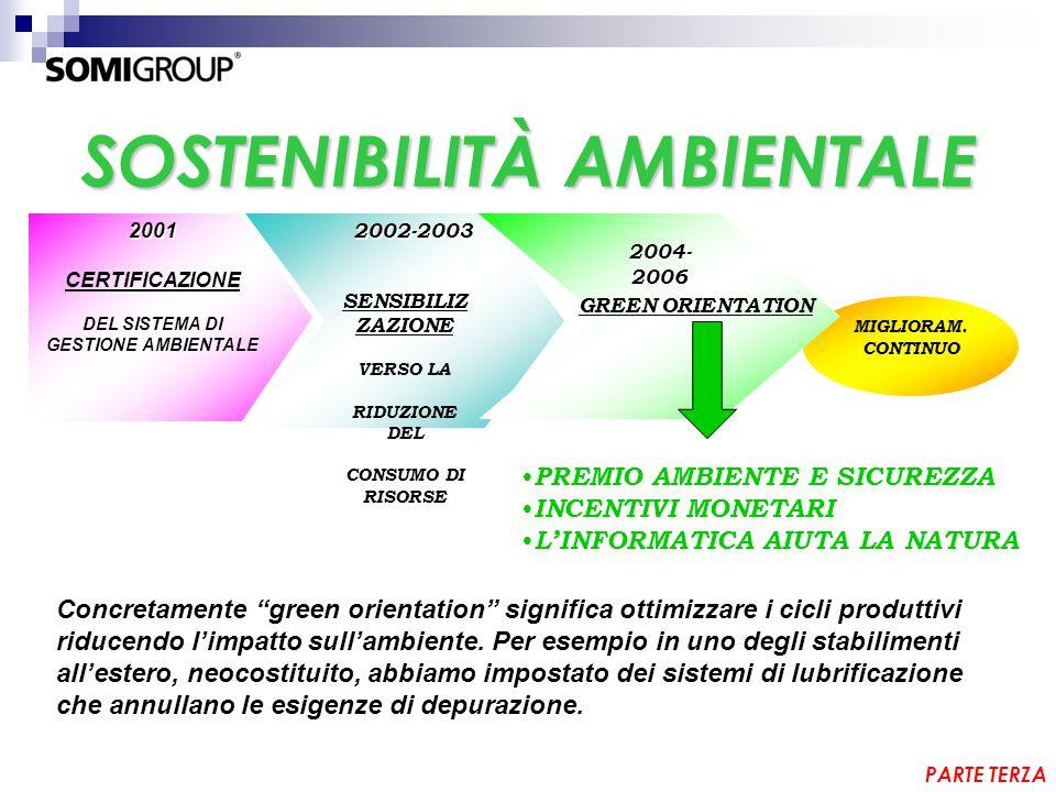 SOSTENIBILITÀ AMBIENTALE 2001 CERTIFICAZIONE DEL SISTEMA DI GESTIONE AMBIENTALE 2002-2003 2002-2003 SENSIBILIZ ZAZIONE VERSO LA RIDUZIONE DEL CONSUMO DI RISORSE MIGLIORAM.